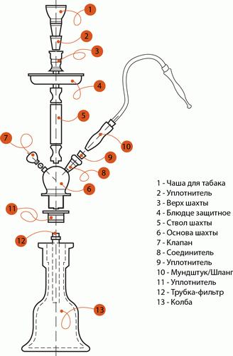 Устройство кальяна по схеме